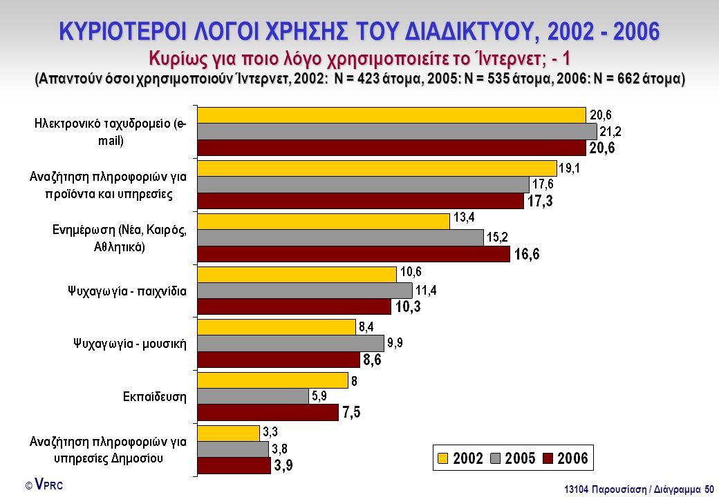 13104 Παρουσίαση / Διάγραμμα 50 © V PRC ΚΥΡΙΟΤΕΡΟΙ ΛΟΓΟΙ ΧΡΗΣΗΣ ΤΟΥ ΔΙΑΔΙΚΤΥΟΥ, 2002 - 2006 Κυρίως για ποιο λόγο χρησιμοποιείτε το Ίντερνετ; - 1 (Απαντούν όσοι χρησιμοποιούν Ίντερνετ, 2002: Ν = 423 άτομα, 2005: Ν = 535 άτομα, 2006: Ν = 662 άτομα)