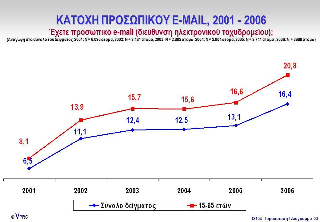 13104 Παρουσίαση / Διάγραμμα 53 © V PRC ΚΑΤΟΧΗ ΠΡΟΣΩΠΙΚΟΥ E-MAIL, 2001 - 2006 Έχετε προσωπικό e-mail (διεύθυνση ηλεκτρονικού ταχυδρομείου); (Αναγωγή στο σύνολο του δείγματος, 2001: Ν = 6.090 άτομα, 2002: Ν = 2.461 άτομα, 2003: Ν = 2.802 άτομα, 2004: Ν = 2.804 άτομα, 2005: Ν = 2.741 άτομα, 2006: Ν = 2688 άτομα)