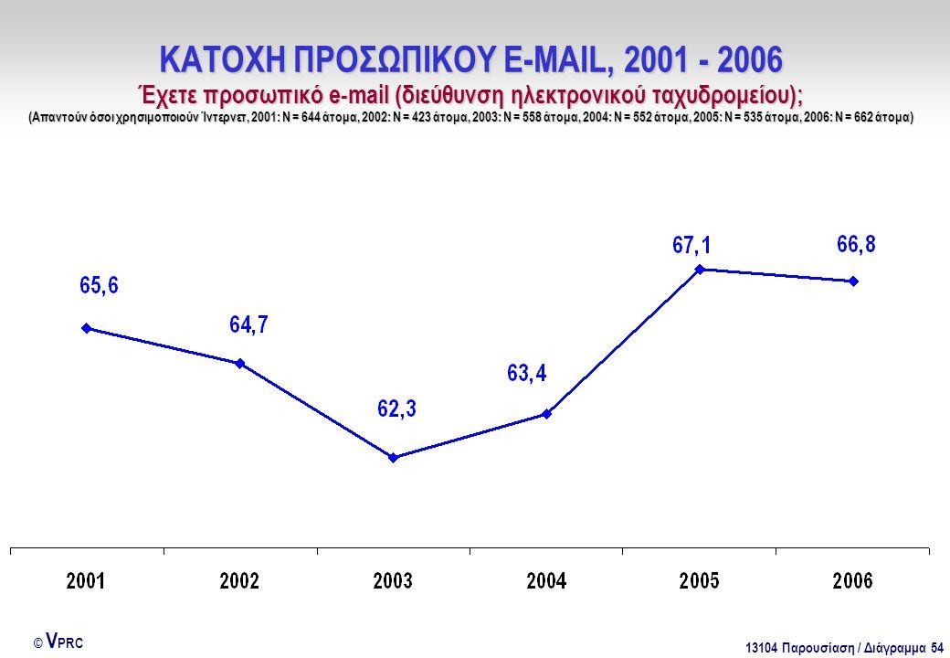 13104 Παρουσίαση / Διάγραμμα 54 © V PRC ΚΑΤΟΧΗ ΠΡΟΣΩΠΙΚΟΥ E-MAIL, 2001 - 2006 Έχετε προσωπικό e-mail (διεύθυνση ηλεκτρονικού ταχυδρομείου); (Απαντούν όσοι χρησιμοποιούν Ίντερνετ, 2001: Ν = 644 άτομα, 2002: Ν = 423 άτομα, 2003: Ν = 558 άτομα, 2004: Ν = 552 άτομα, 2005: Ν = 535 άτομα, 2006: Ν = 662 άτομα)