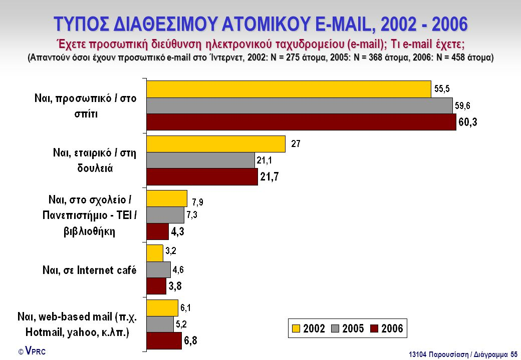 13104 Παρουσίαση / Διάγραμμα 55 © V PRC ΤΥΠΟΣ ΔΙΑΘΕΣΙΜΟΥ ΑΤΟΜΙΚΟΥ E-MAIL, 2002 - 2006 Έχετε προσωπική διεύθυνση ηλεκτρονικού ταχυδρομείου (e-mail); Τι e-mail έχετε; (Απαντούν όσοι έχουν προσωπικό e-mail στο Ίντερνετ, 2002: Ν = 275 άτομα, 2005: Ν = 368 άτομα, 2006: Ν = 458 άτομα)