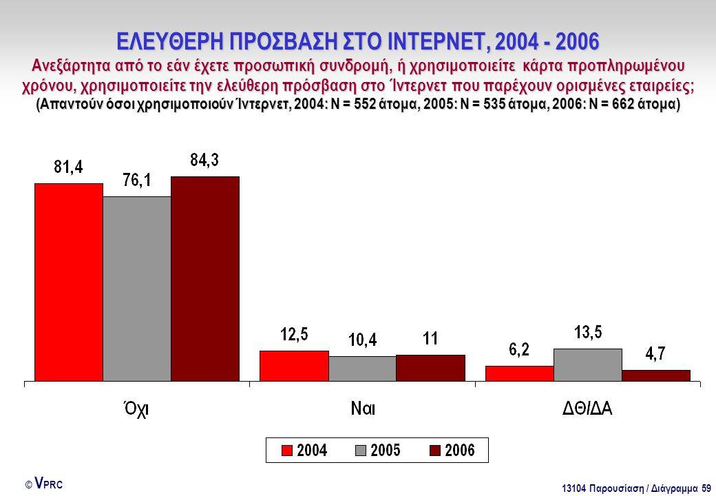 13104 Παρουσίαση / Διάγραμμα 59 © V PRC ΕΛΕΥΘΕΡΗ ΠΡΟΣΒΑΣΗ ΣΤΟ ΙΝΤΕΡΝΕΤ, 2004 - 2006 Ανεξάρτητα από το εάν έχετε προσωπική συνδρομή, ή χρησιμοποιείτε κ