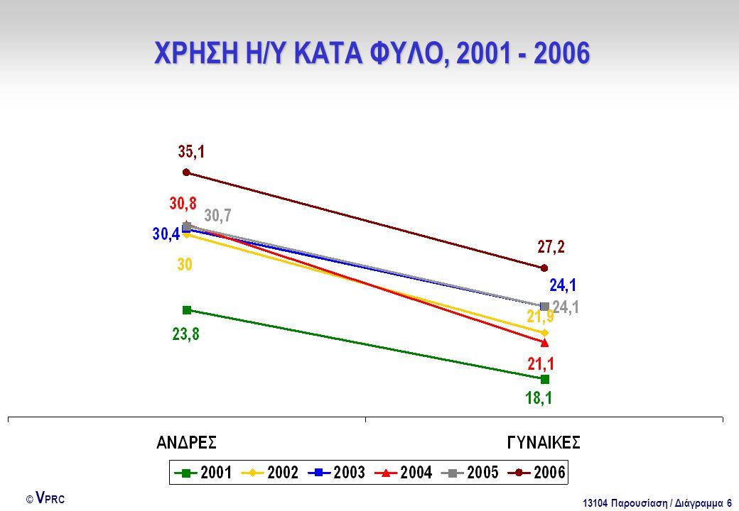 13104 Παρουσίαση / Διάγραμμα 6 © V PRC ΧΡΗΣΗ Η/Υ ΚΑΤΑ ΦΥΛΟ, 2001 - 2006