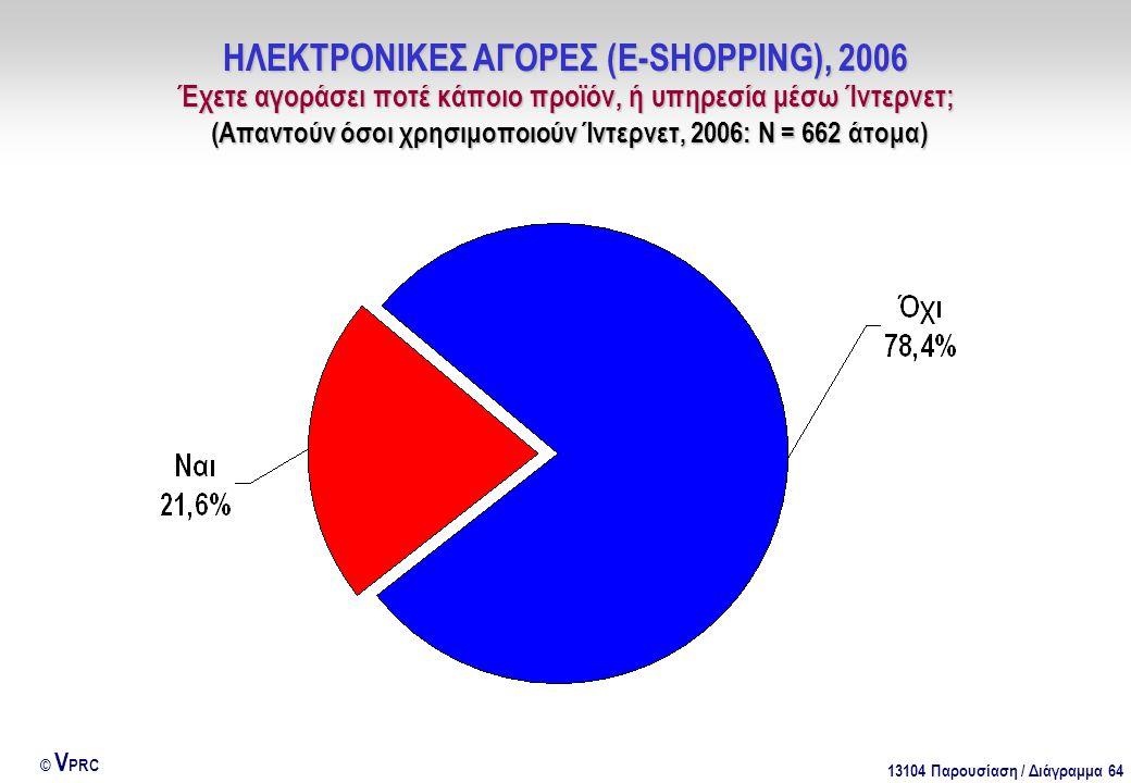 13104 Παρουσίαση / Διάγραμμα 64 © V PRC ΗΛΕΚΤΡΟΝΙΚΕΣ ΑΓΟΡΕΣ (E-SHOPPING), 2006 Έχετε αγοράσει ποτέ κάποιο προϊόν, ή υπηρεσία μέσω Ίντερνετ; (Απαντούν όσοι χρησιμοποιούν Ίντερνετ, 2006: Ν = 662 άτομα)