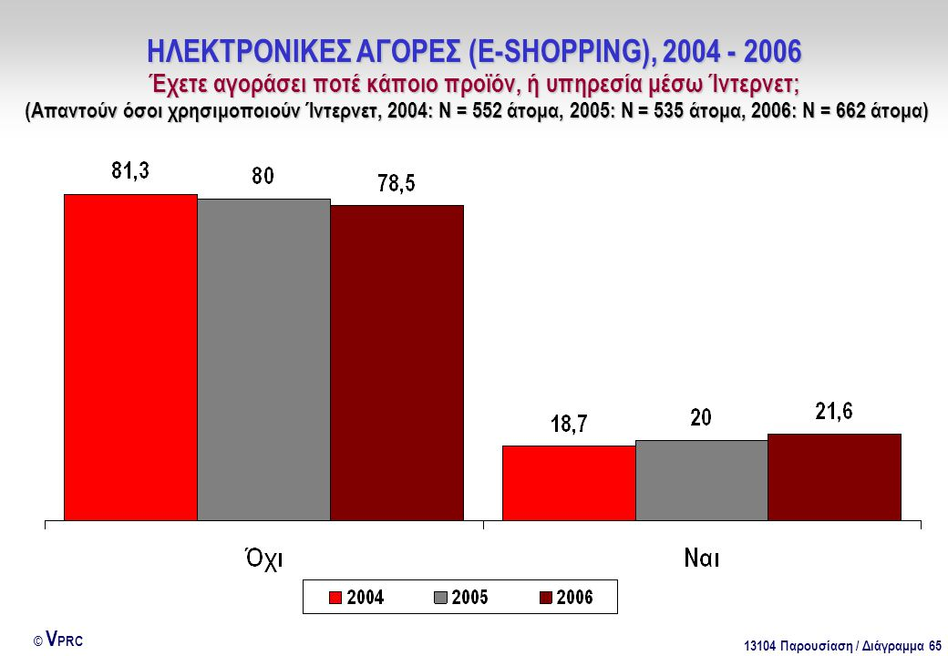 13104 Παρουσίαση / Διάγραμμα 65 © V PRC ΗΛΕΚΤΡΟΝΙΚΕΣ ΑΓΟΡΕΣ (E-SHOPPING), 2004 - 2006 Έχετε αγοράσει ποτέ κάποιο προϊόν, ή υπηρεσία μέσω Ίντερνετ; (Απαντούν όσοι χρησιμοποιούν Ίντερνετ, 2004: Ν = 552 άτομα, 2005: Ν = 535 άτομα, 2006: Ν = 662 άτομα)