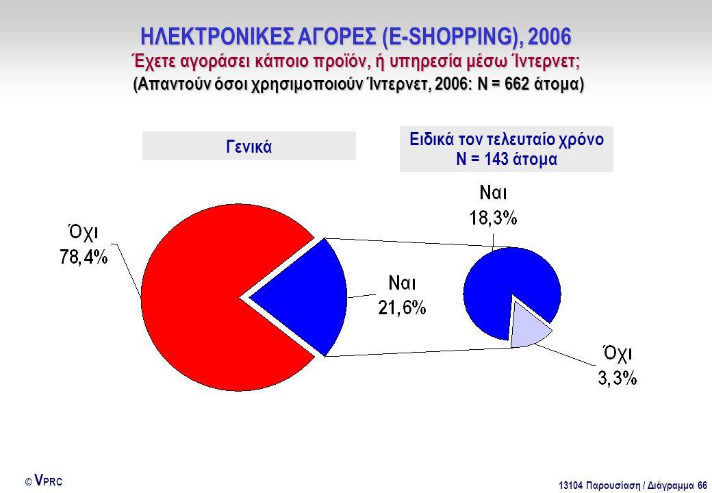 13104 Παρουσίαση / Διάγραμμα 66 © V PRC ΗΛΕΚΤΡΟΝΙΚΕΣ ΑΓΟΡΕΣ (E-SHOPPING), 2006 Έχετε αγοράσει κάποιο προϊόν, ή υπηρεσία μέσω Ίντερνετ; (Απαντούν όσοι χρησιμοποιούν Ίντερνετ, 2006: Ν = 662 άτομα) Ειδικά τον τελευταίο χρόνο Ν = 143 άτομα Γενικά