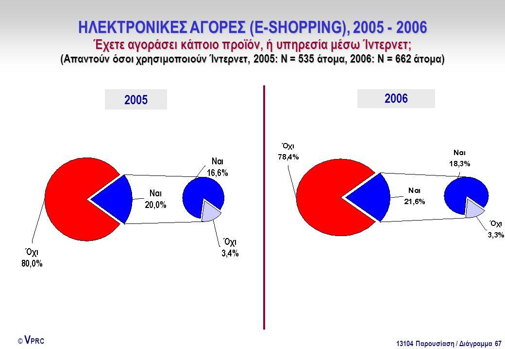 13104 Παρουσίαση / Διάγραμμα 67 © V PRC ΗΛΕΚΤΡΟΝΙΚΕΣ ΑΓΟΡΕΣ (E-SHOPPING), 2005 - 2006 Έχετε αγοράσει κάποιο προϊόν, ή υπηρεσία μέσω Ίντερνετ; (Απαντούν όσοι χρησιμοποιούν Ίντερνετ, 2005: Ν = 535 άτομα, 2006: Ν = 662 άτομα) 2006 2005