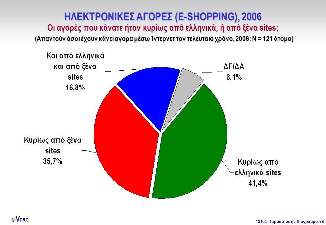 13104 Παρουσίαση / Διάγραμμα 68 © V PRC ΗΛΕΚΤΡΟΝΙΚΕΣ ΑΓΟΡΕΣ (E-SHOPPING), 2006 Οι αγορές που κάνατε ήταν κυρίως από ελληνικά, ή από ξένα sites; (Απαντούν όσοι έχουν κάνει αγορά μέσω Ίντερνετ τον τελευταίο χρόνο, 2006: Ν = 121 άτομα)