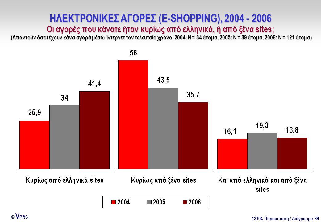 13104 Παρουσίαση / Διάγραμμα 69 © V PRC ΗΛΕΚΤΡΟΝΙΚΕΣ ΑΓΟΡΕΣ (E-SHOPPING), 2004 - 2006 Οι αγορές που κάνατε ήταν κυρίως από ελληνικά, ή από ξένα sites; (Απαντούν όσοι έχουν κάνει αγορά μέσω Ίντερνετ τον τελευταίο χρόνο, 2004: Ν = 84 άτομα, 2005: Ν = 89 άτομα, 2006: Ν = 121 άτομα)