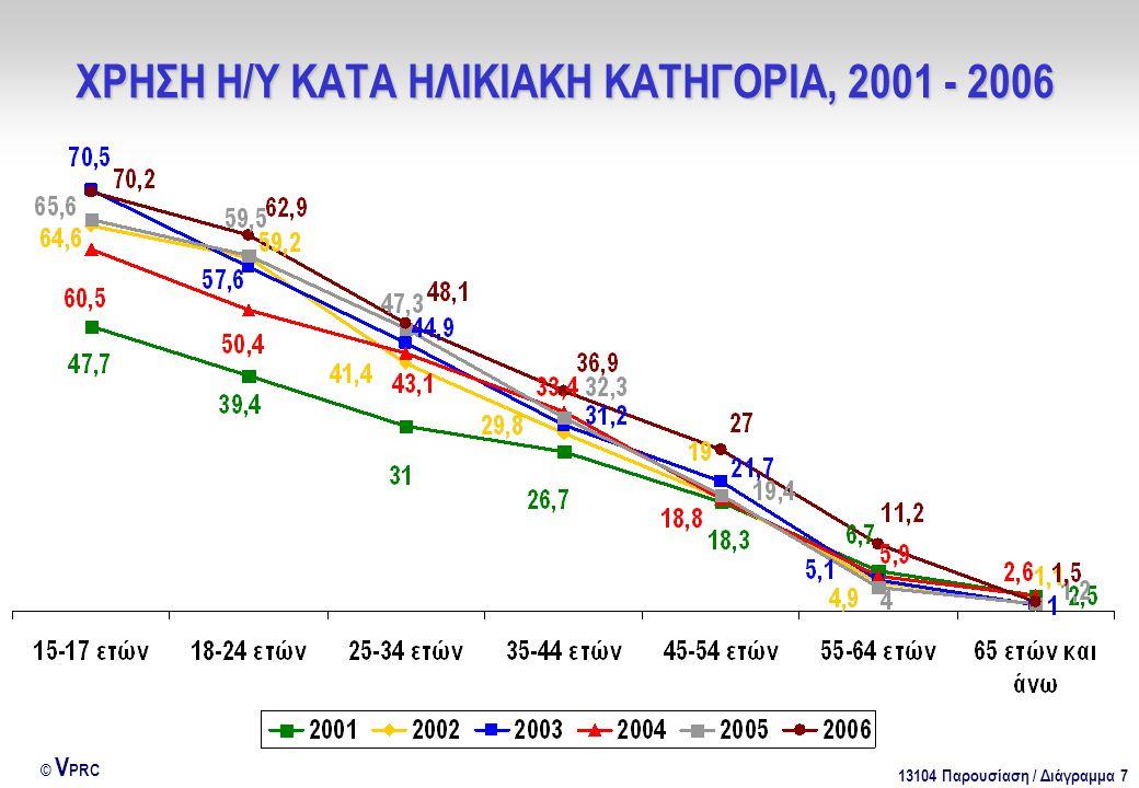 13104 Παρουσίαση / Διάγραμμα 7 © V PRC ΧΡΗΣΗ Η/Υ ΚΑΤΑ ΗΛΙΚΙΑΚΗ ΚΑΤΗΓΟΡΙΑ, 2001 - 2006