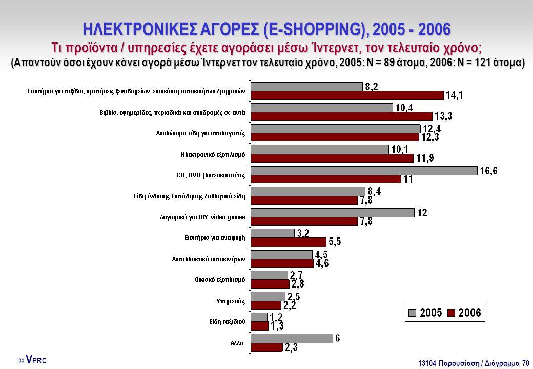 13104 Παρουσίαση / Διάγραμμα 70 © V PRC ΗΛΕΚΤΡΟΝΙΚΕΣ ΑΓΟΡΕΣ (E-SHOPPING), 2005 - 2006 Τι προϊόντα / υπηρεσίες έχετε αγοράσει μέσω Ίντερνετ, τον τελευταίο χρόνο; (Απαντούν όσοι έχουν κάνει αγορά μέσω Ίντερνετ τον τελευταίο χρόνο, 2005: Ν = 89 άτομα, 2006: Ν = 121 άτομα)