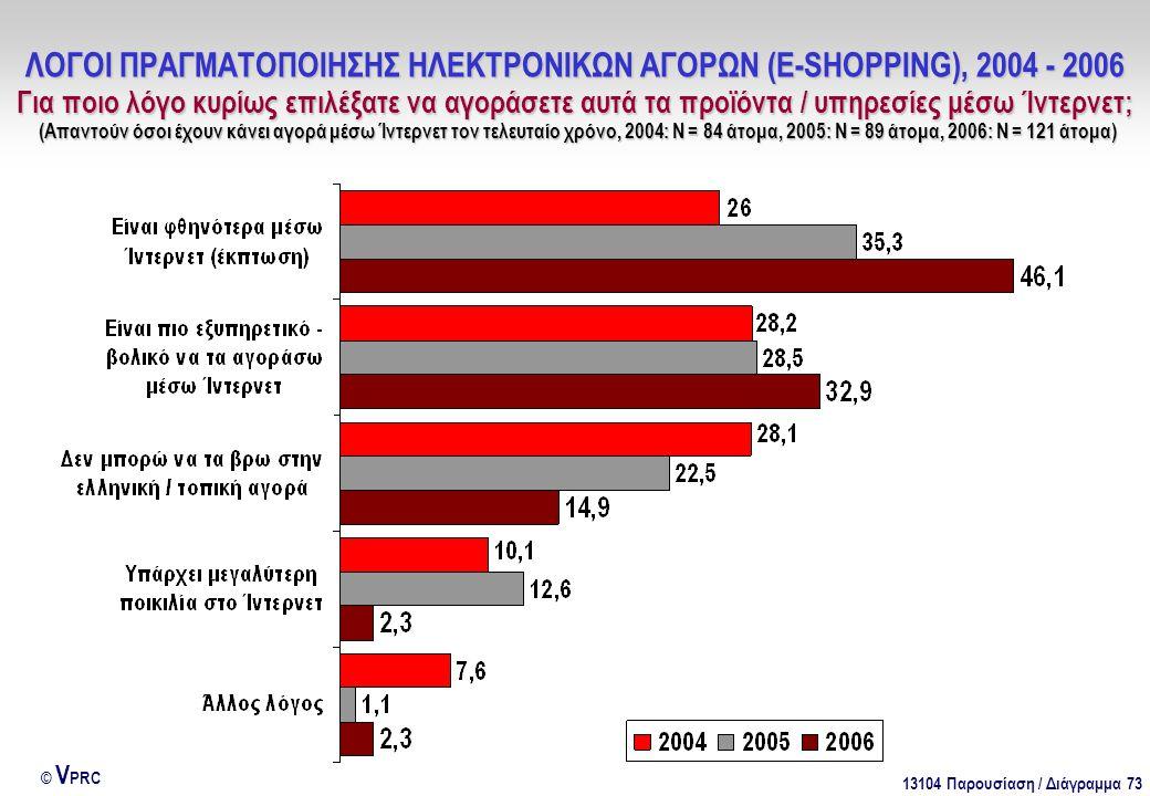 13104 Παρουσίαση / Διάγραμμα 73 © V PRC ΛΟΓΟΙ ΠΡΑΓΜΑΤΟΠΟΙΗΣΗΣ ΗΛΕΚΤΡΟΝΙΚΩΝ ΑΓΟΡΩΝ (E-SHOPPING), 2004 - 2006 Για ποιο λόγο κυρίως επιλέξατε να αγοράσετε αυτά τα προϊόντα / υπηρεσίες μέσω Ίντερνετ; (Απαντούν όσοι έχουν κάνει αγορά μέσω Ίντερνετ τον τελευταίο χρόνο, 2004: Ν = 84 άτομα, 2005: Ν = 89 άτομα, 2006: Ν = 121 άτομα)