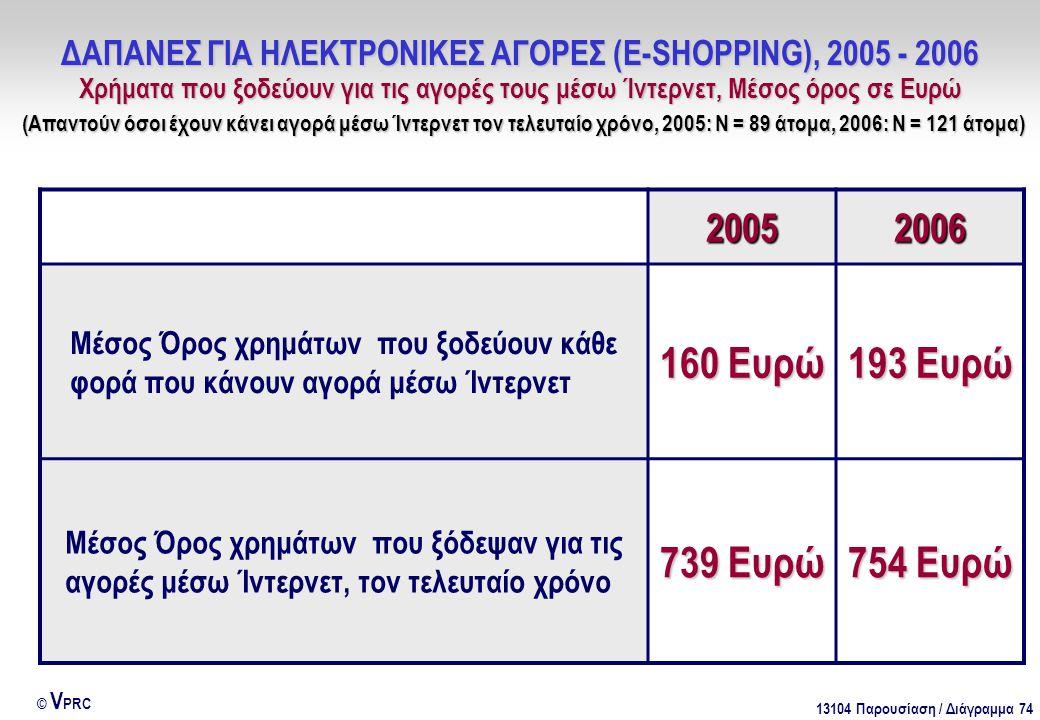 13104 Παρουσίαση / Διάγραμμα 74 © V PRC 2005 2006 Μέσος Όρος χρημάτων που ξοδεύουν κάθε φορά που κάνουν αγορά μέσω Ίντερνετ 160 Ευρώ 193 Ευρώ Μέσος Όρος χρημάτων που ξόδεψαν για τις αγορές μέσω Ίντερνετ, τον τελευταίο χρόνο 739 Ευρώ 754 Ευρώ ΔΑΠΑΝΕΣ ΓΙΑ ΗΛΕΚΤΡΟΝΙΚΕΣ ΑΓΟΡΕΣ (E-SHOPPING), 2005 - 2006 Χρήματα που ξοδεύουν για τις αγορές τους μέσω Ίντερνετ, Μέσος όρος σε Ευρώ (Απαντούν όσοι έχουν κάνει αγορά μέσω Ίντερνετ τον τελευταίο χρόνο, 2005: Ν = 89 άτομα, 2006: Ν = 121 άτομα)