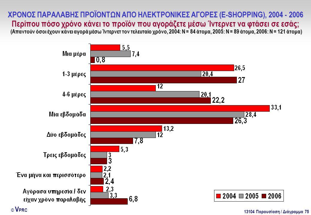13104 Παρουσίαση / Διάγραμμα 75 © V PRC ΧΡΟΝΟΣ ΠΑΡΑΛΑΒΗΣ ΠΡΟΪΟΝΤΩΝ ΑΠΟ ΗΛΕΚΤΡΟΝΙΚΕΣ ΑΓΟΡΕΣ (E-SHOPPING), 2004 - 2006 Περίπου πόσο χρόνο κάνει το προϊό
