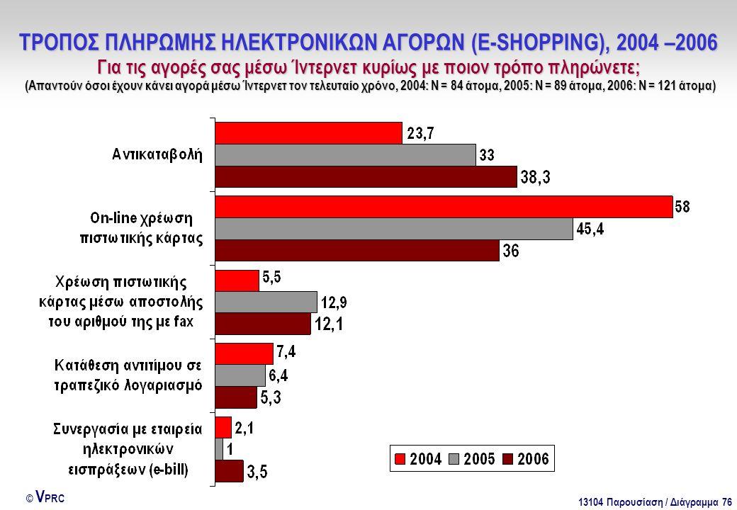 13104 Παρουσίαση / Διάγραμμα 76 © V PRC ΤΡΟΠΟΣ ΠΛΗΡΩΜΗΣ ΗΛΕΚΤΡΟΝΙΚΩΝ ΑΓΟΡΩΝ (E-SHOPPING), 2004 –2006 Για τις αγορές σας μέσω Ίντερνετ κυρίως με ποιον τρόπο πληρώνετε; (Απαντούν όσοι έχουν κάνει αγορά μέσω Ίντερνετ τον τελευταίο χρόνο, 2004: Ν = 84 άτομα, 2005: Ν = 89 άτομα, 2006: Ν = 121 άτομα)