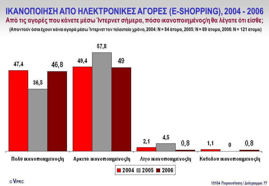 13104 Παρουσίαση / Διάγραμμα 77 © V PRC ΙΚΑΝΟΠΟΙΗΣΗ ΑΠΟ ΗΛΕΚΤΡΟΝΙΚΕΣ ΑΓΟΡΕΣ (E-SHOPPING), 2004 - 2006 Από τις αγορές που κάνετε μέσω Ίντερνετ σήμερα,
