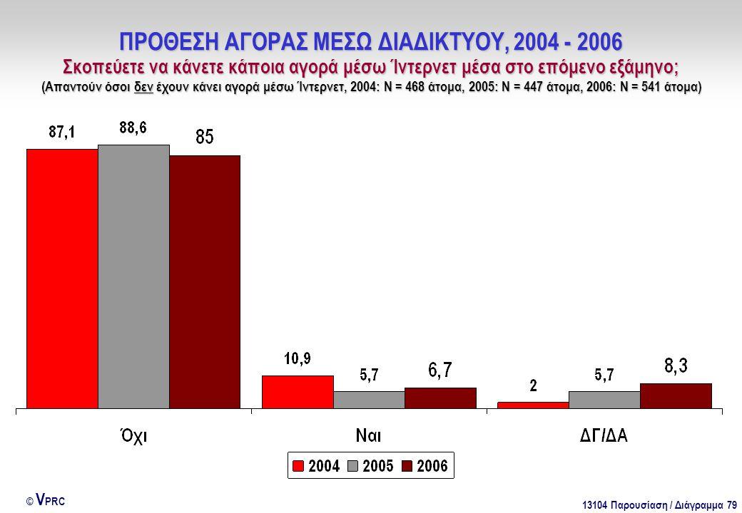 13104 Παρουσίαση / Διάγραμμα 79 © V PRC ΠΡΟΘΕΣΗ ΑΓΟΡΑΣ ΜΕΣΩ ΔΙΑΔΙΚΤΥΟΥ, 2004 - 2006 Σκοπεύετε να κάνετε κάποια αγορά μέσω Ίντερνετ μέσα στο επόμενο εξ