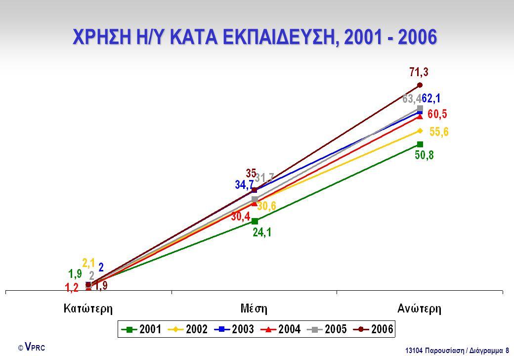 13104 Παρουσίαση / Διάγραμμα 8 © V PRC ΧΡΗΣΗ Η/Υ ΚΑΤΑ ΕΚΠΑΙΔΕΥΣΗ, 2001 - 2006