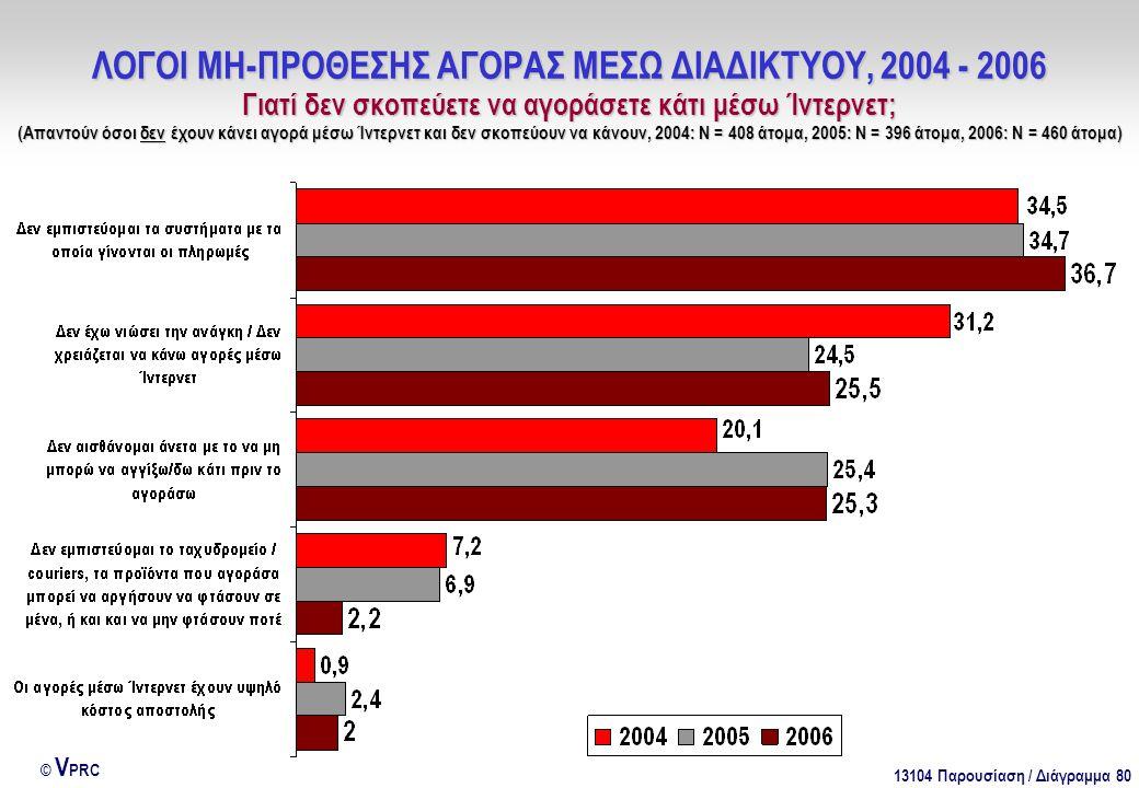 13104 Παρουσίαση / Διάγραμμα 80 © V PRC ΛΟΓΟΙ ΜΗ-ΠΡΟΘΕΣΗΣ ΑΓΟΡΑΣ ΜΕΣΩ ΔΙΑΔΙΚΤΥΟΥ, 2004 - 2006 Γιατί δεν σκοπεύετε να αγοράσετε κάτι μέσω Ίντερνετ; (Απ