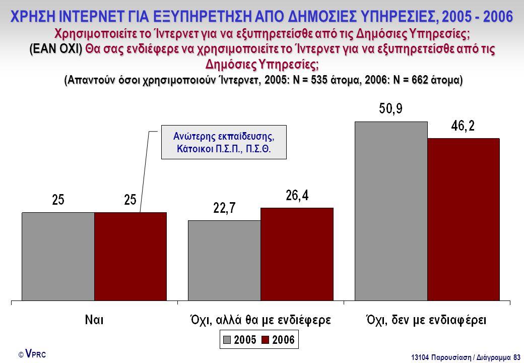 13104 Παρουσίαση / Διάγραμμα 83 © V PRC ΧΡΗΣΗ ΙΝΤΕΡΝΕΤ ΓΙΑ ΕΞΥΠΗΡΕΤΗΣΗ ΑΠΟ ΔΗΜΟΣΙΕΣ ΥΠΗΡΕΣΙΕΣ, 2005 - 2006 Χρησιμοποιείτε το Ίντερνετ για να εξυπηρετείσθε από τις Δημόσιες Υπηρεσίες; (ΕΑΝ ΟΧΙ) Θα σας ενδιέφερε να χρησιμοποιείτε το Ίντερνετ για να εξυπηρετείσθε από τις Δημόσιες Υπηρεσίες; (Απαντούν όσοι χρησιμοποιούν Ίντερνετ, 2005: Ν = 535 άτομα, 2006: Ν = 662 άτομα) Ανώτερης εκπαίδευσης, Κάτοικοι Π.Σ.Π., Π.Σ.Θ.