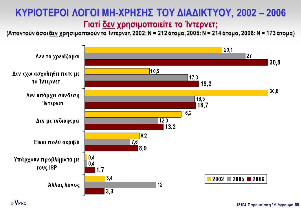 13104 Παρουσίαση / Διάγραμμα 89 © V PRC ΚΥΡΙΟΤΕΡΟΙ ΛΟΓΟΙ ΜΗ-ΧΡΗΣΗΣ ΤΟΥ ΔΙΑΔΙΚΤΥΟΥ, 2002 – 2006 Γιατί δεν χρησιμοποιείτε το Ίντερνετ; (Απαντούν όσοι δε