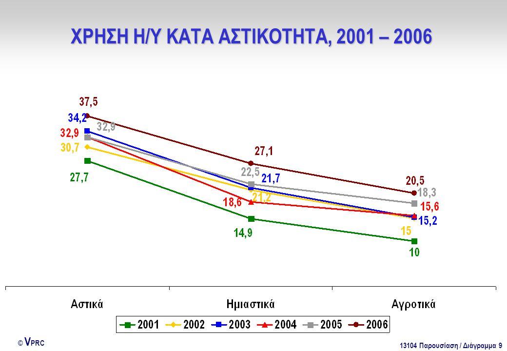 13104 Παρουσίαση / Διάγραμμα 9 © V PRC ΧΡΗΣΗ Η/Υ ΚΑΤΑ ΑΣΤΙΚΟΤΗΤΑ, 2001 – 2006