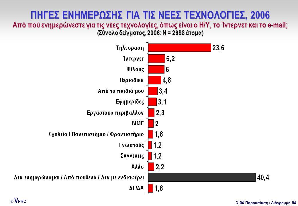13104 Παρουσίαση / Διάγραμμα 94 © V PRC ΠΗΓΕΣ ΕΝΗΜΕΡΩΣΗΣ ΓΙΑ ΤΙΣ ΝΕΕΣ ΤΕΧΝΟΛΟΓΙΕΣ, 2006 Από πού ενημερώνεστε για τις νέες τεχνολογίες, όπως είναι ο Η/Υ, το Ίντερνετ και το e-mail; (Σύνολο δείγματος, 2006: Ν = 2688 άτομα)