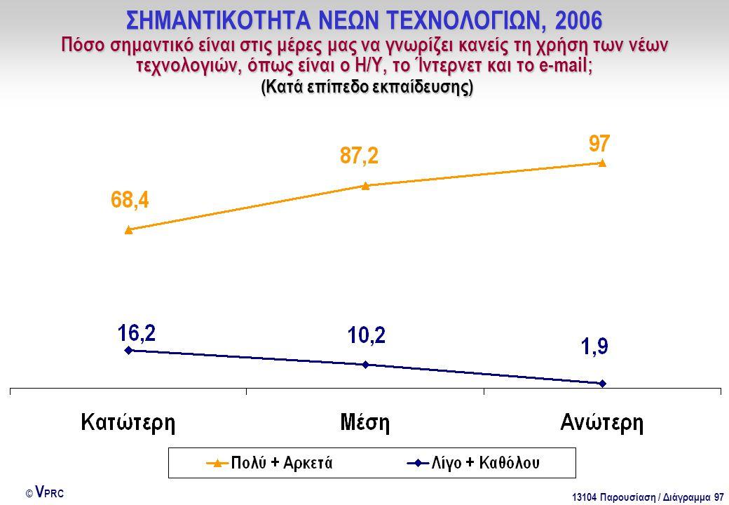 13104 Παρουσίαση / Διάγραμμα 97 © V PRC ΣΗΜΑΝΤΙΚΟΤΗΤΑ ΝΕΩΝ ΤΕΧΝΟΛΟΓΙΩΝ, 2006 Πόσο σημαντικό είναι στις μέρες μας να γνωρίζει κανείς τη χρήση των νέων τεχνολογιών, όπως είναι ο Η/Υ, το Ίντερνετ και το e-mail; (Κατά επίπεδο εκπαίδευσης)