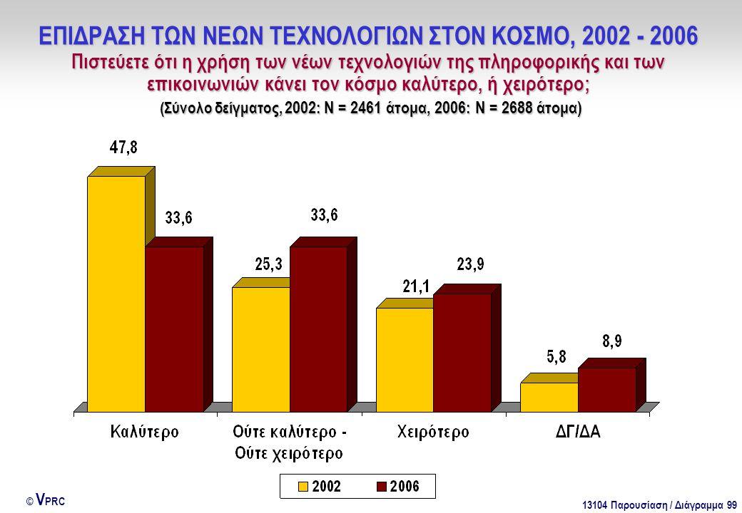13104 Παρουσίαση / Διάγραμμα 99 © V PRC ΕΠΙΔΡΑΣΗ ΤΩΝ ΝΕΩΝ ΤΕΧΝΟΛΟΓΙΩΝ ΣΤΟΝ ΚΟΣΜΟ, 2002 - 2006 Πιστεύετε ότι η χρήση των νέων τεχνολογιών της πληροφορικής και των επικοινωνιών κάνει τον κόσμο καλύτερο, ή χειρότερο; (Σύνολο δείγματος, 2002: Ν = 2461 άτομα, 2006: Ν = 2688 άτομα)
