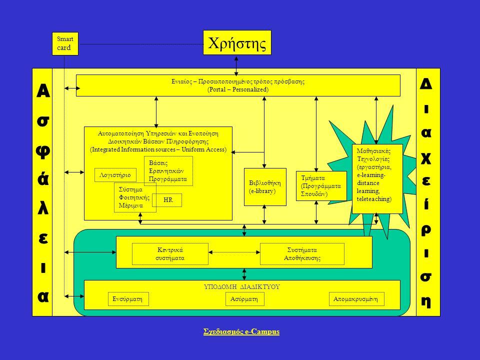 Αυτοματοποίηση Υπηρεσιών και Ενοποίηση Διοικητικών Βάσεων Πληροφόρησης (Integrated Information sources – Uniform Access) ΥΠΟΔΟΜΗ ΔΙΑΔΙΚΤΥΟΥ Βάσεις Ερευνητικών Προγράμματα Σύστημα Φοιτητικής Μέριμνα Λογιστήριο Βιβλιοθήκη (e-library) HR Τμήματα (Προγράμματα Σπουδών) Ενιαίος – Προσωποποιημένος τρόπος πρόσβασης (Portal – Personalized) Μαθησιακές Τεχνολογίες (εργαστήρια, e-learning- distance learning, teleteaching) Συστήματα Αποθήκευσης Κεντρικά συστήματα ΕνσύρματηΑσύρματηΑπομακρυσμένη Smart card Χρήστης Σχεδιασμός e-Campus