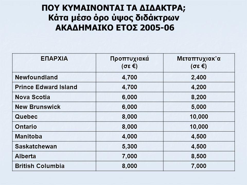 ΠΟΥ ΚΥΜΑΙΝΟΝΤΑΙ ΤΑ ΔΙΔΑΚΤΡΑ; Κάτα μέσο όρο ύψος διδάκτρων ΑΚΑΔΗΜΑΙΚΟ ΕΤΟΣ 2005-06 ΕΠΑΡΧΙΑΠροπτυχιακά (σε €) Μεταπτυχιακ'α Newfoundland4,7002,400 Princ