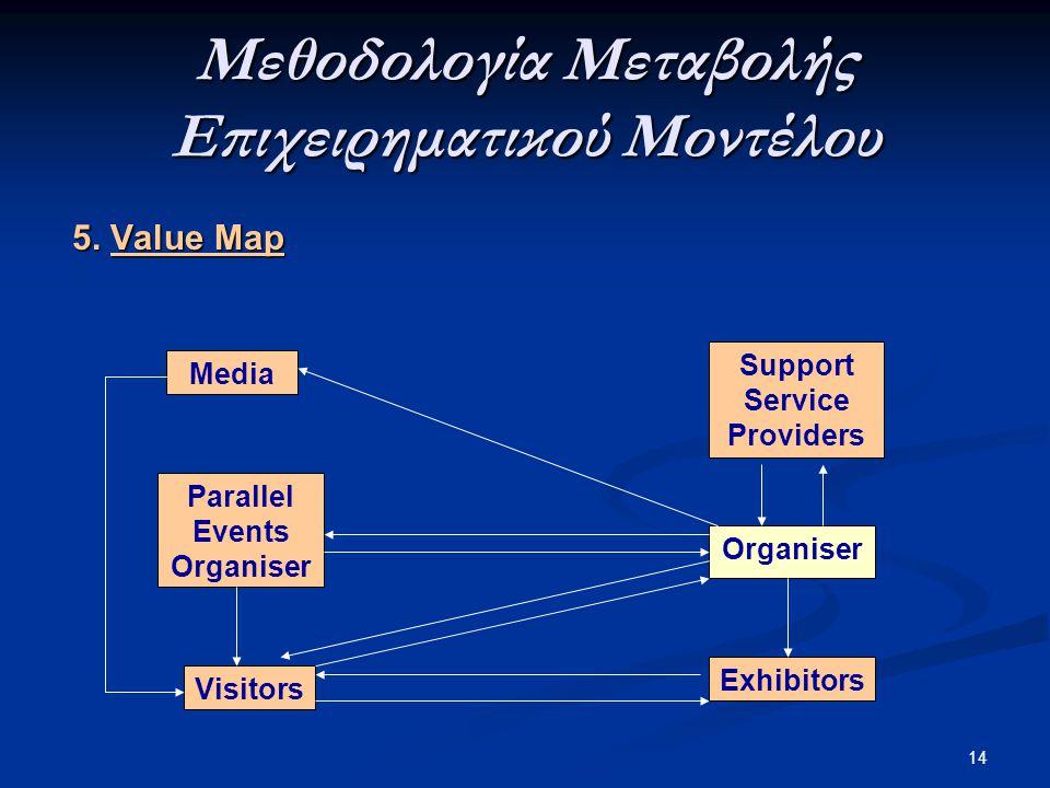 14 5. Value Map Exhibitors Visitors Parallel Events Organiser Media Support Service Providers Organiser Μεθοδολογία Μεταβολής Επιχειρηματικού Μοντέλου