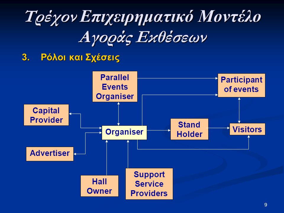 9 3.Ρόλοι και Σχέσεις Parallel Events Organiser Τρέχον Επιχειρηματικό Μοντέλο Αγοράς Εκθέσεων Support Service Providers Organiser Visitors Advertiser