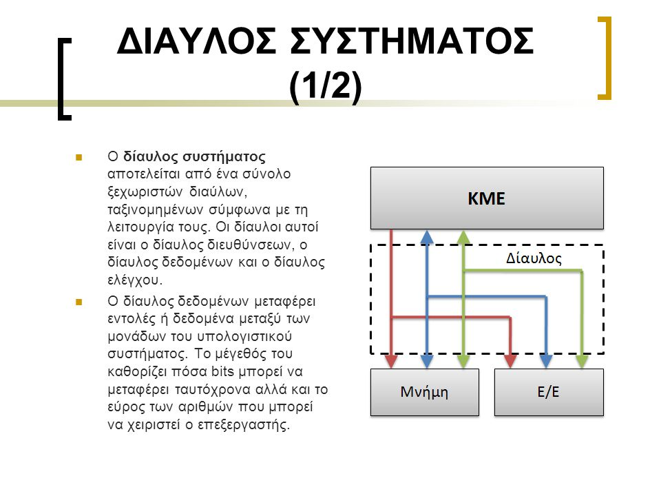 ΔΙΑΥΛΟΣ ΣΥΣΤΗΜΑΤΟΣ (1/2)  O δίαυλος συστήματος αποτελείται από ένα σύνολο ξεχωριστών διαύλων, ταξινομημένων σύμφωνα με τη λειτουργία τους. Οι δίαυλοι