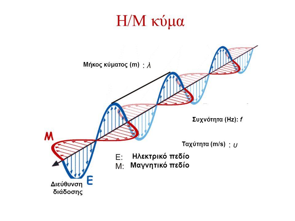Διεύθυνση διάδοσης Μήκος κύματος (m) Ηλεκτρικό πεδίο Μαγνητικό πεδίο Συχνότητα (Hz): f Ταχύτητα (m/s)