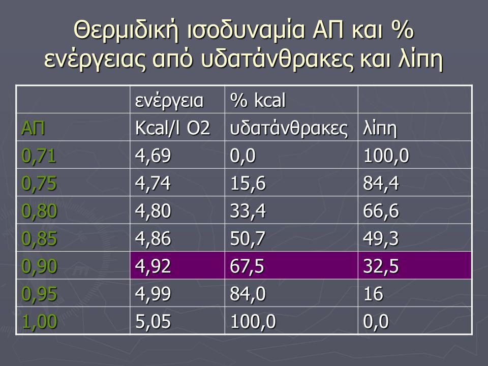 Θερμιδική ισοδυναμία ΑΠ και % ενέργειας από υδατάνθρακες και λίπη ενέργεια % kcal ΑΠ Kcal/l O2 υδατάνθρακεςλίπη 0,714,690,0100,0 0,754,7415,684,4 0,804,8033,466,6 0,854,8650,749,3 0,904,9267,532,5 0,954,9984,016 1,005,05100,00,0