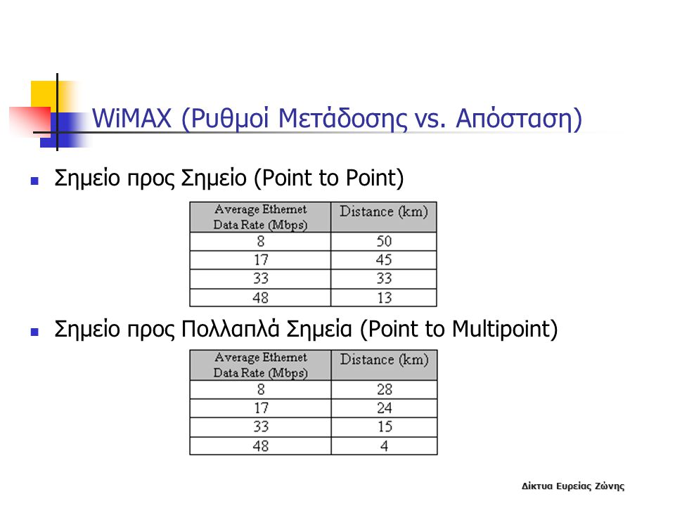 Δίκτυα Ευρείας Ζώνης WiMAX (Ρυθμοί Μετάδοσης vs. Απόσταση)  Σημείο προς Σημείο (Point to Point)  Σημείο προς Πολλαπλά Σημεία (Point to Multipoint)