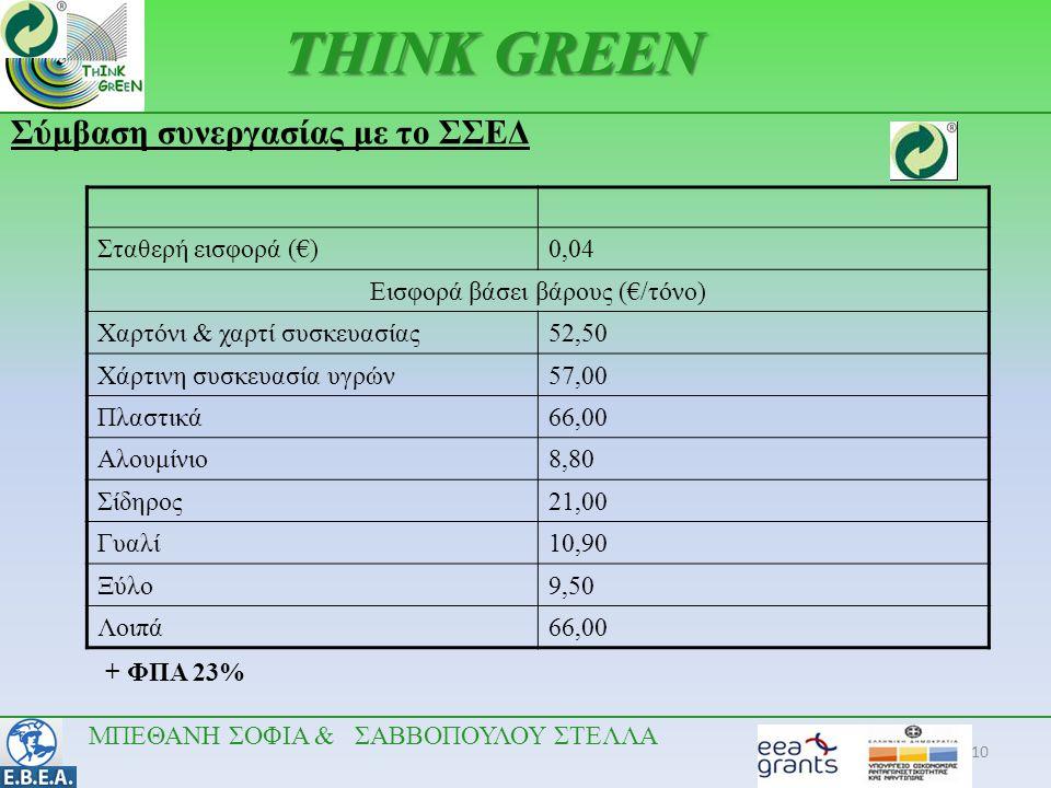 10 •.•. THINK GREEN Σύμβαση συνεργασίας με το ΣΣΕΔ ΜΠΕΘΑΝΗ ΣΟΦΙΑ & ΣΑΒΒΟΠΟΥΛΟΥ ΣΤΕΛΛΑ Σταθερή εισφορά (€)0,04 Εισφορά βάσει βάρους (€/τόνο) Χαρτόνι &