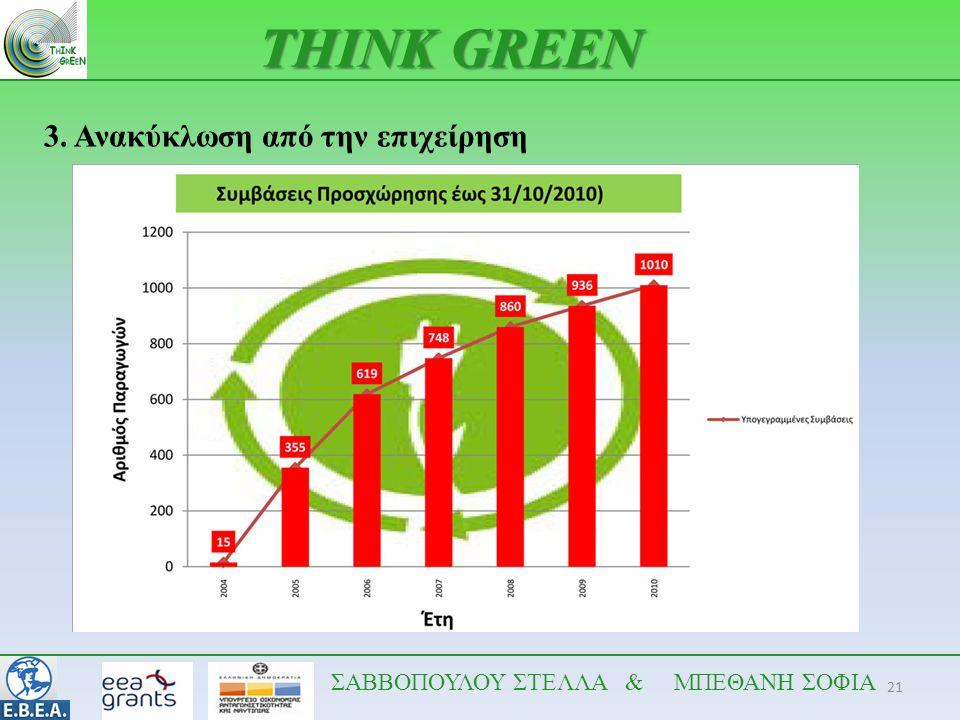 21 THINK GREEN ΣΑΒΒΟΠΟΥΛΟΥ ΣΤΕΛΛΑ & ΜΠΕΘΑΝΗ ΣΟΦΙΑ 3. Ανακύκλωση από την επιχείρηση