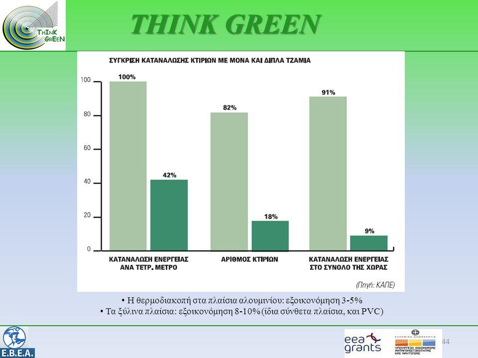 44 THINK GREEN • Η θερμοδιακοπή στα πλαίσια αλουμινίου: εξοικονόμηση 3-5% • Τα ξύλινα πλαίσια: εξοικονόμηση 8-10% (ίδια σύνθετα πλαίσια, και PVC)