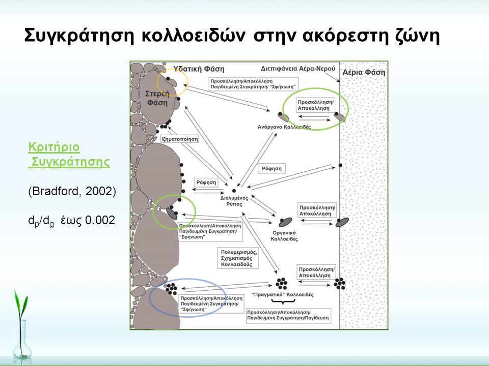 Συγκράτηση κολλοειδών στην ακόρεστη ζώνη Κριτήριο Συγκράτησης (Bradford, 2002) d p /d g έως 0.002