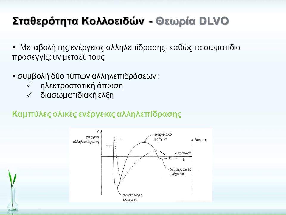 Σταθερότητα Κολλοειδών - Θεωρία DLVO  Μεταβολή της ενέργειας αλληλεπίδρασης καθώς τα σωματίδια προσεγγίζουν μεταξύ τους  συμβολή δύο τύπων αλληλεπιδ
