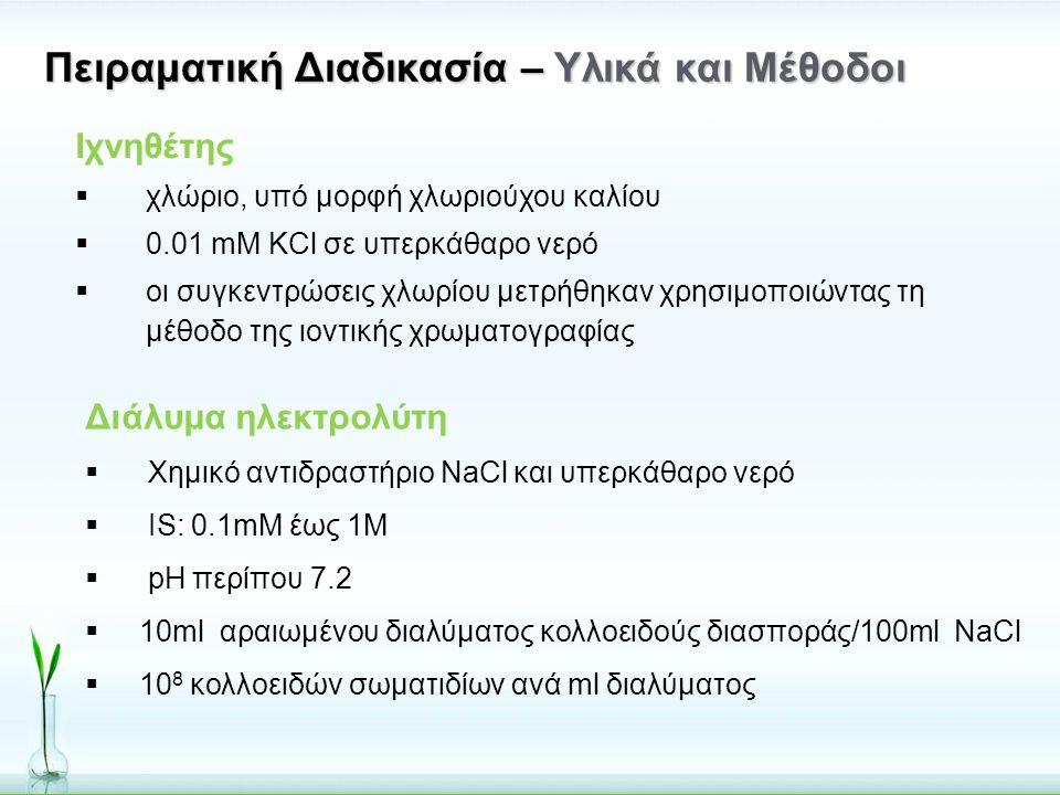 Πειραματική Διαδικασία – Υλικά και Μέθοδοι Ιχνηθέτης  χλώριο, υπό μορφή χλωριούχου καλίου  0.01 mM KCl σε υπερκάθαρο νερό  οι συγκεντρώσεις χλωρίου