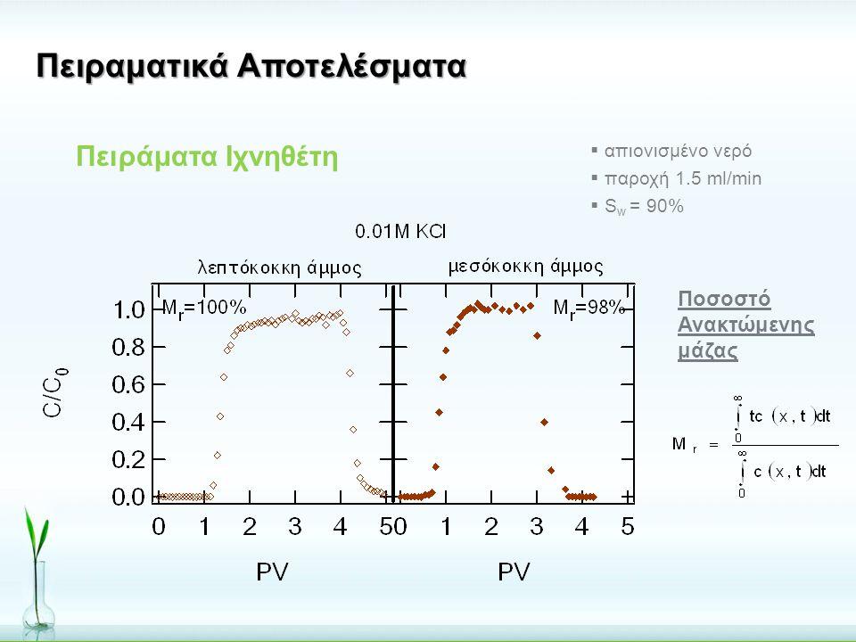 Πειραματικά Αποτελέσματα  απιονισμένο νερό  παροχή 1.5 ml/min  S w = 90% Πειράματα Ιχνηθέτη Ποσοστό Ανακτώμενης μάζας