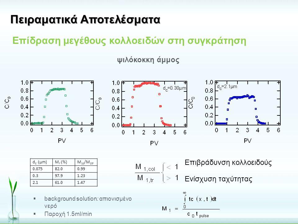 d c (μm)M r (%)M 1c /M 1tr 0.07582.00.99 0.397.91.23 2.161.01.47 Πειραματικά Αποτελέσματα Επίδραση μεγέθους κολλοειδών στη συγκράτηση ψιλόκοκκη άμμος