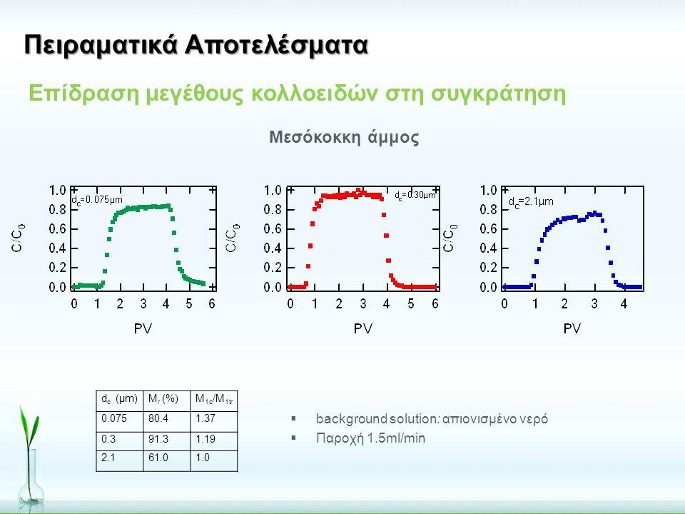  background solution: απιονισμένο νερό  Παροχή 1.5ml/min Επίδραση μεγέθους κολλοειδών στη συγκράτηση Μεσόκοκκη άμμος Πειραματικά Αποτελέσματα d c (μ
