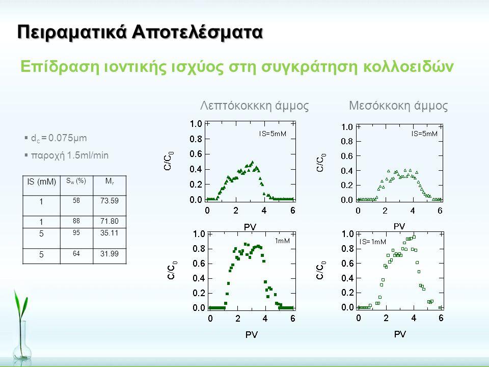  d c = 0.075μm  παροχή 1.5ml/min IS (mM) S w (%) MrMr 1 58 73.59 1 88 71.80 5 95 35.11 5 64 31.99 Πειραματικά Αποτελέσματα Επίδραση ιοντικής ισχύος