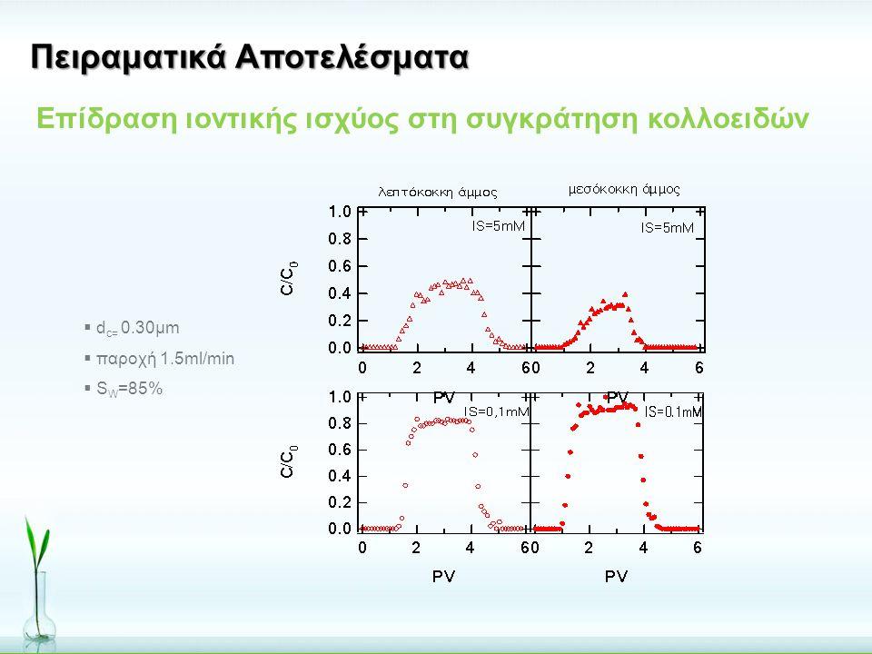  d c= 0.30μm  παροχή 1.5ml/min  S W =85% Πειραματικά Αποτελέσματα Επίδραση ιοντικής ισχύος στη συγκράτηση κολλοειδών