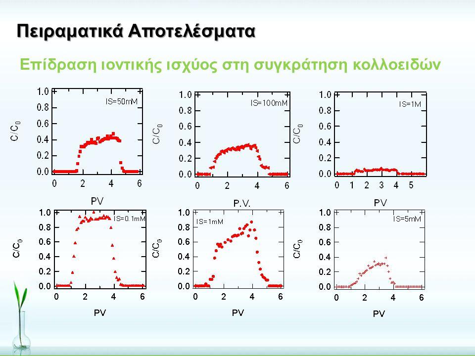 Πειραματικά Αποτελέσματα Επίδραση ιοντικής ισχύος στη συγκράτηση κολλοειδών