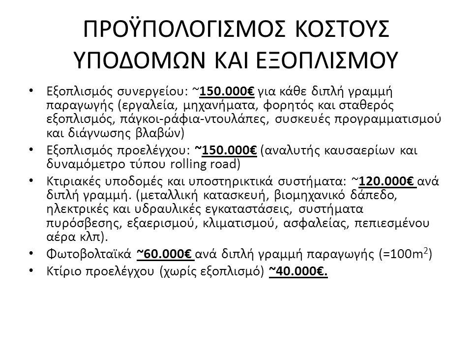 ΠΡΟΫΠΟΛΟΓΙΣΜΟΣ ΚΟΣΤΟΥΣ ΥΠΟΔΟΜΩΝ ΚΑΙ ΕΞΟΠΛΙΣΜΟΥ • Εξοπλισμός συνεργείου: ~150.000€ για κάθε διπλή γραμμή παραγωγής (εργαλεία, μηχανήματα, φορητός και σταθερός εξοπλισμός, πάγκοι-ράφια-ντουλάπες, συσκευές προγραμματισμού και διάγνωσης βλαβών) • Εξοπλισμός προελέγχου: ~150.000€ (αναλυτής καυσαερίων και δυναμόμετρο τύπου rolling road) • Κτιριακές υποδομές και υποστηρικτικά συστήματα: ~120.000€ ανά διπλή γραμμή.