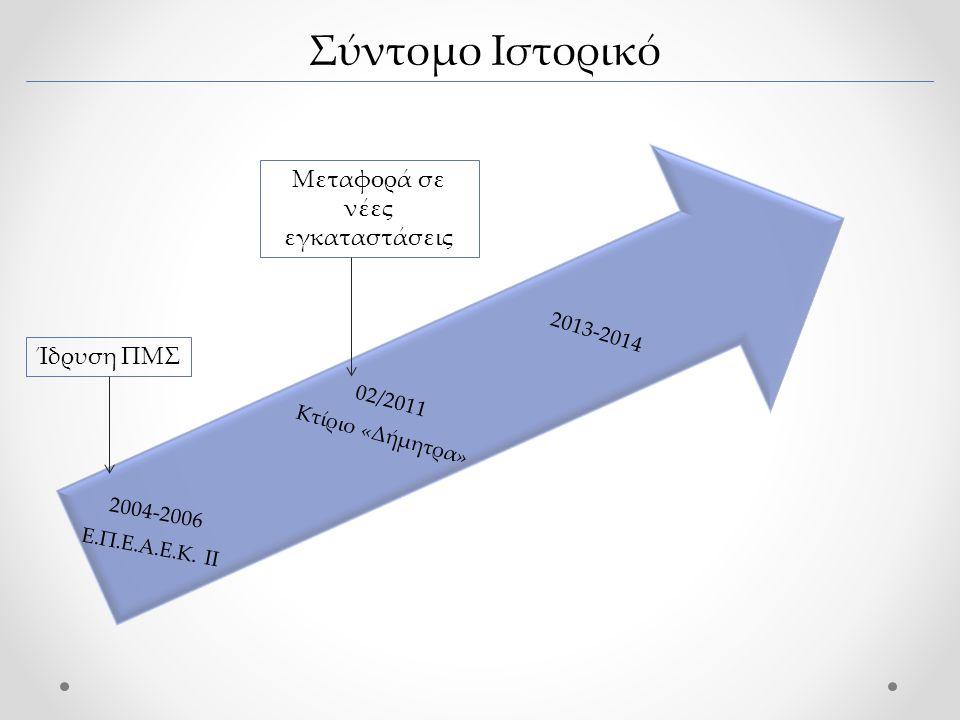 Σύντομο Ιστορικό 2013-2014 02/2011 Κτίριο «Δήμητρα» 2004-2006 Ε.Π.Ε.Α.Ε.Κ.